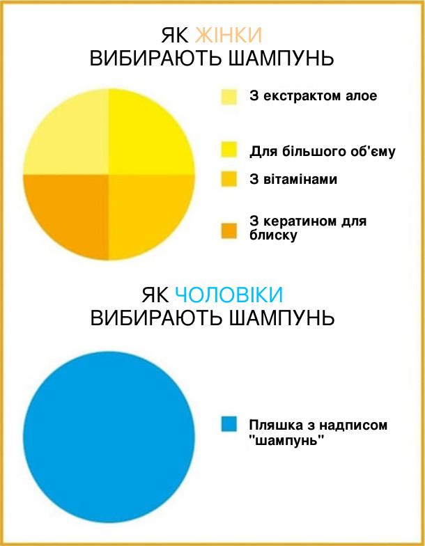 Статистика. Як жінки вибирають шампунь (багато параметрів). Як чоловіки вибирають шампунь: пляшка з надписом шампунь