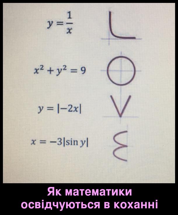 Як математики освідчуються в коханні. Математичними функціями (тобто графіками функцій) складено слово LOVE (кохання)