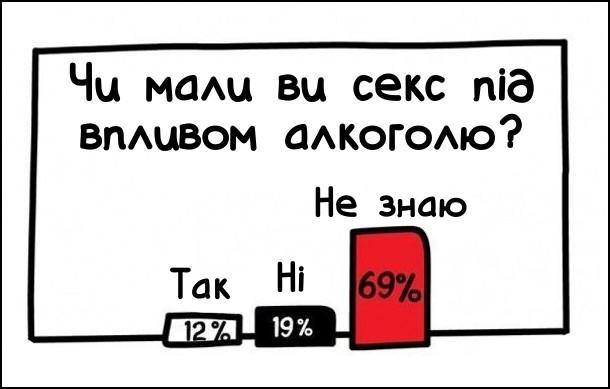 Опитування: Чи мали ви секс під впливом алкоголю? Так - 12%. Ні - 19%. Не знаю - 69%