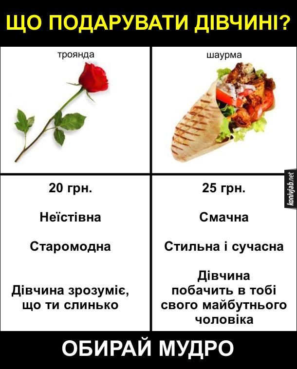 Що подарувати на день закоханих дівчині. Мем про день Святого Валентина. Троянду чи шаурму? Троянда: 20 грн., неїстівна, старомодна - дівчина зрозуміє, що ти слинько. Шаурма: 25 грн., смачна, стильна і сучасна - дічина побачить в тобі свого майбутнього чоловіка. Обирай мудро