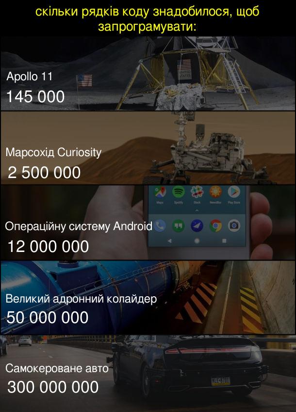 Цікавий факт про програмування. Скільки рядків коду знадобилося, щоб запрограмувати: Apollo 11 - 145000, Марсохід Curiosity - 25000000, Операційну систему Android - 12000000, Великий адронний колайдер - 50000000, Самокероване авто - 300000000