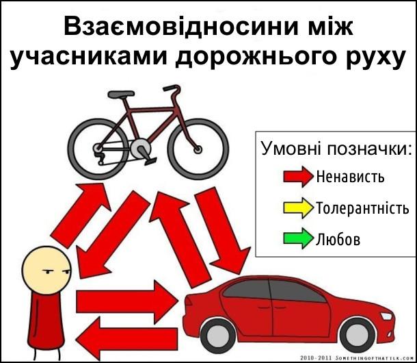 Прикол агресія на дорогах. Взаємовідносини між учасниками дорожнього руху. Умовні позначки: червоні стрілочки - ненависть, жовті стрілочки - толерантність, зелені стрілочки - любов. Вся стрілочки - між пішоходами, велосипедистами і автомобілістами - червоні.